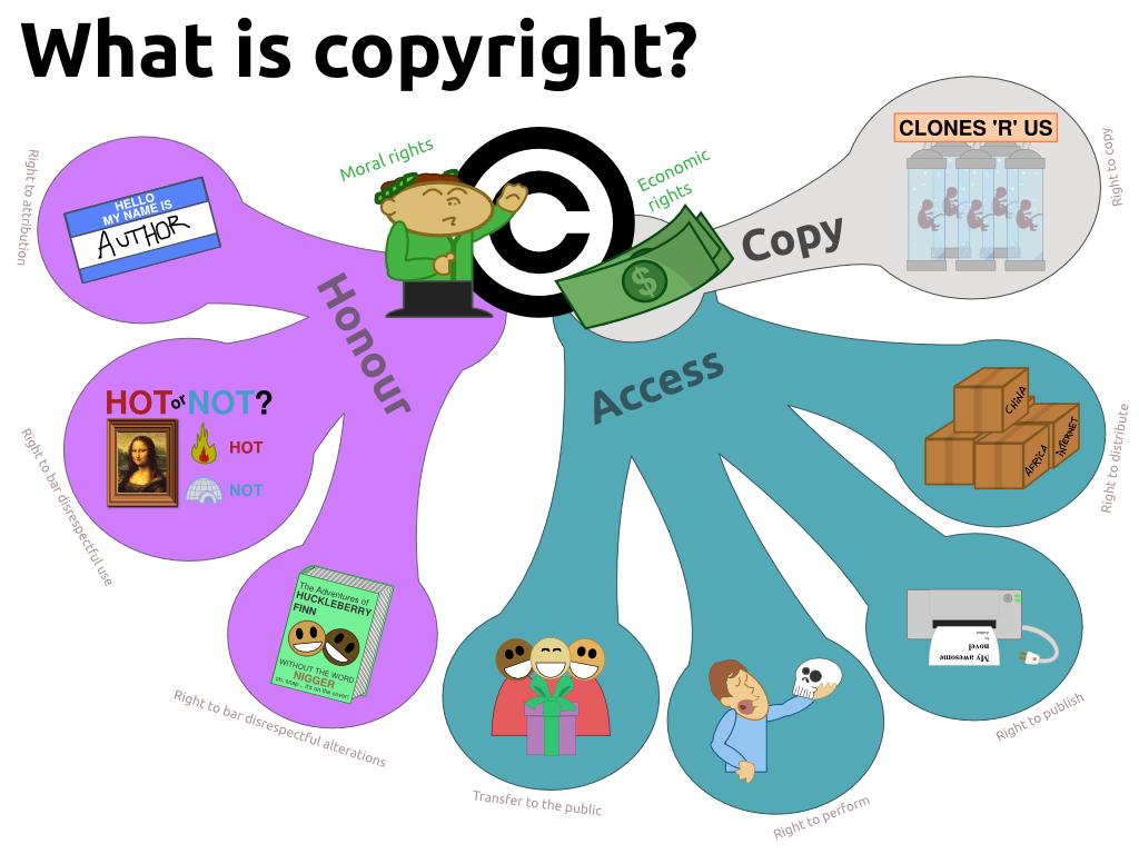 il diritto d'autore su internet è ancora valido?