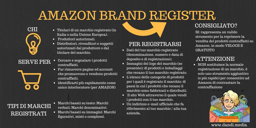 registrare marchio su amazon