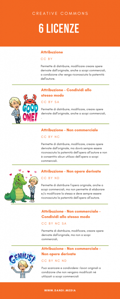 Le 6 Licenze Creative Commons